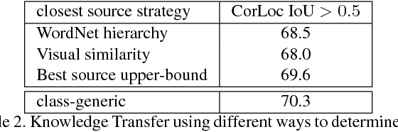 Figure 4 for Revisiting knowledge transfer for training object class detectors