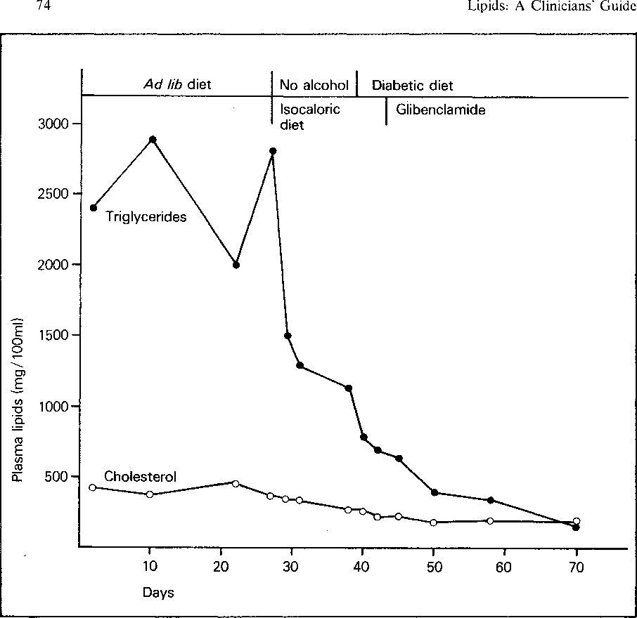 Lipids: A Clinicians Guide: A Clinicians Guide