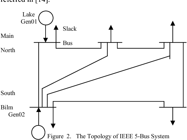 Figure 2 from Static security assessment using artificial neural
