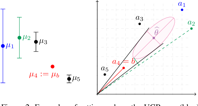 Figure 2 for Improved Algorithms for Conservative Exploration in Bandits