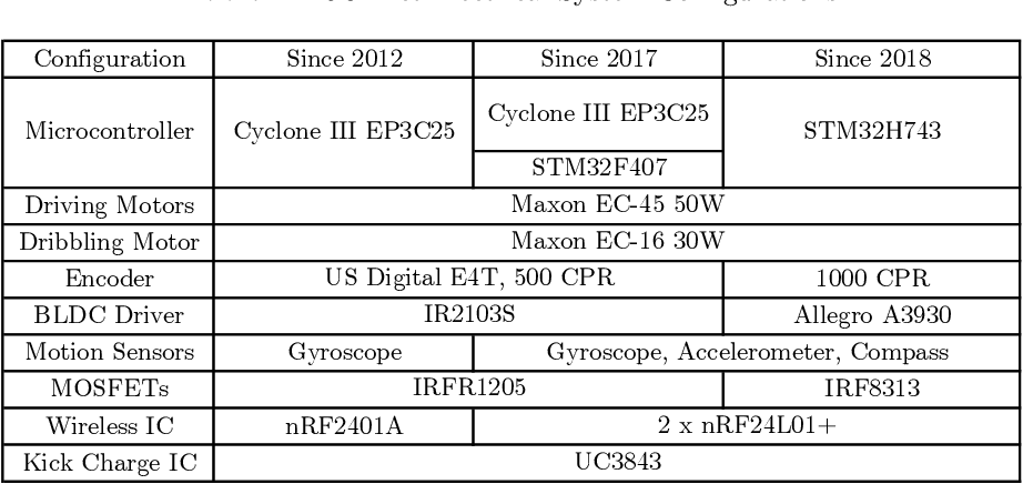 Figure 4 for ZJUNlict Extended Team Description Paper for RoboCup 2019
