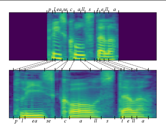 Figure 1 for Global Rhythm Style Transfer Without Text Transcriptions