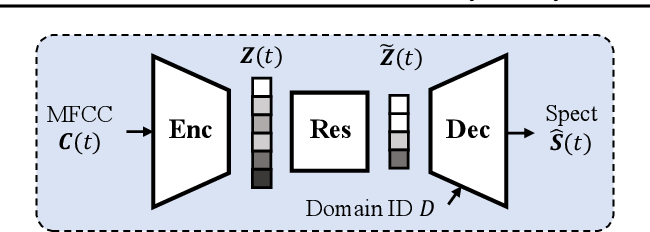 Figure 3 for Global Rhythm Style Transfer Without Text Transcriptions