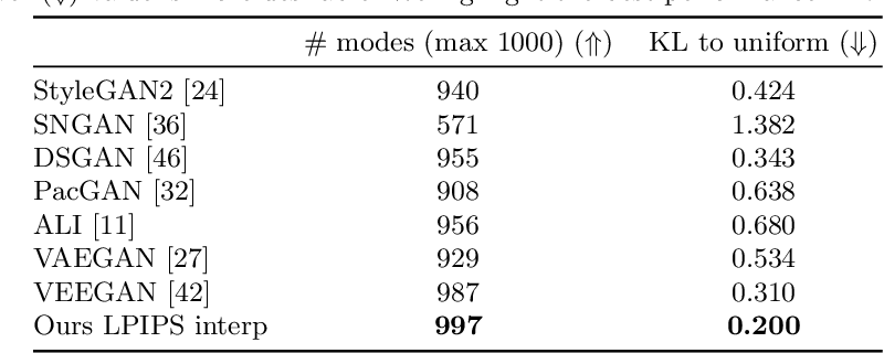 Figure 2 for Inclusive GAN: Improving Data and Minority Coverage in Generative Models