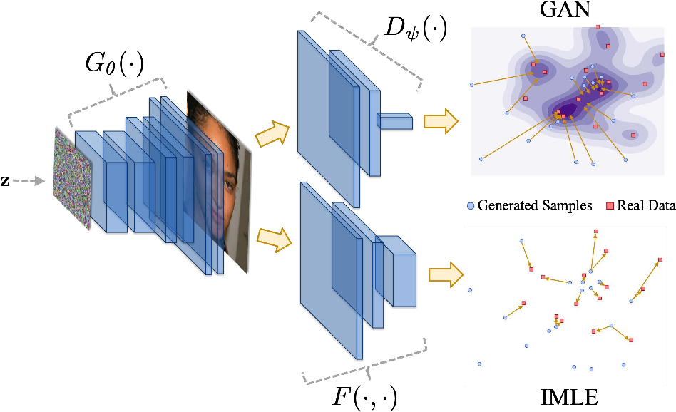 Figure 1 for Inclusive GAN: Improving Data and Minority Coverage in Generative Models
