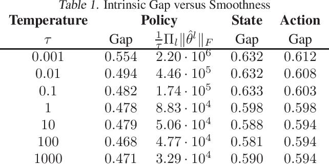 Figure 1 for On the Generalization Gap in Reparameterizable Reinforcement Learning