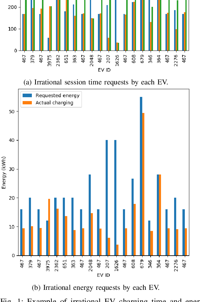 Figure 1 for Risk Adversarial Learning System for Connected and Autonomous Vehicle Charging