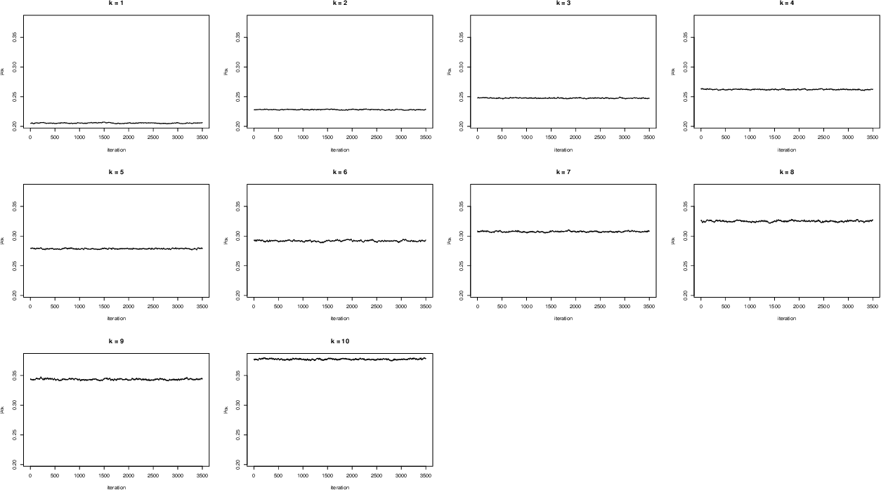 Figure 4 for Bayesian Multi Plate High Throughput Screening of Compounds