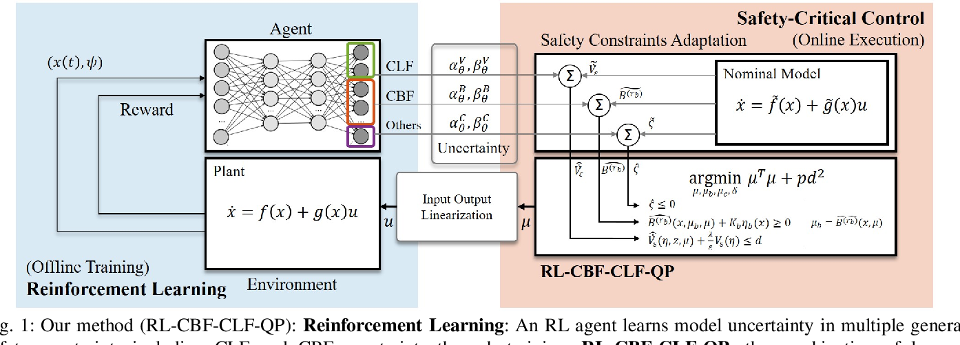 Figure 1 for Reinforcement Learning for Safety-Critical Control under Model Uncertainty, using Control Lyapunov Functions and Control Barrier Functions