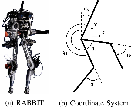 Figure 2 for Reinforcement Learning for Safety-Critical Control under Model Uncertainty, using Control Lyapunov Functions and Control Barrier Functions