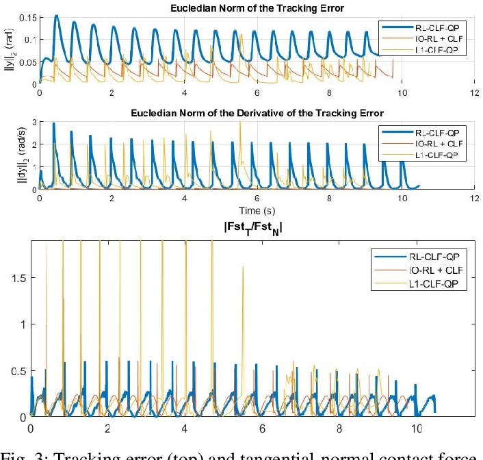 Figure 3 for Reinforcement Learning for Safety-Critical Control under Model Uncertainty, using Control Lyapunov Functions and Control Barrier Functions