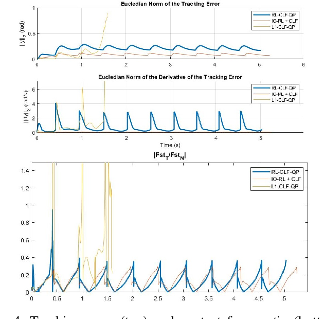 Figure 4 for Reinforcement Learning for Safety-Critical Control under Model Uncertainty, using Control Lyapunov Functions and Control Barrier Functions