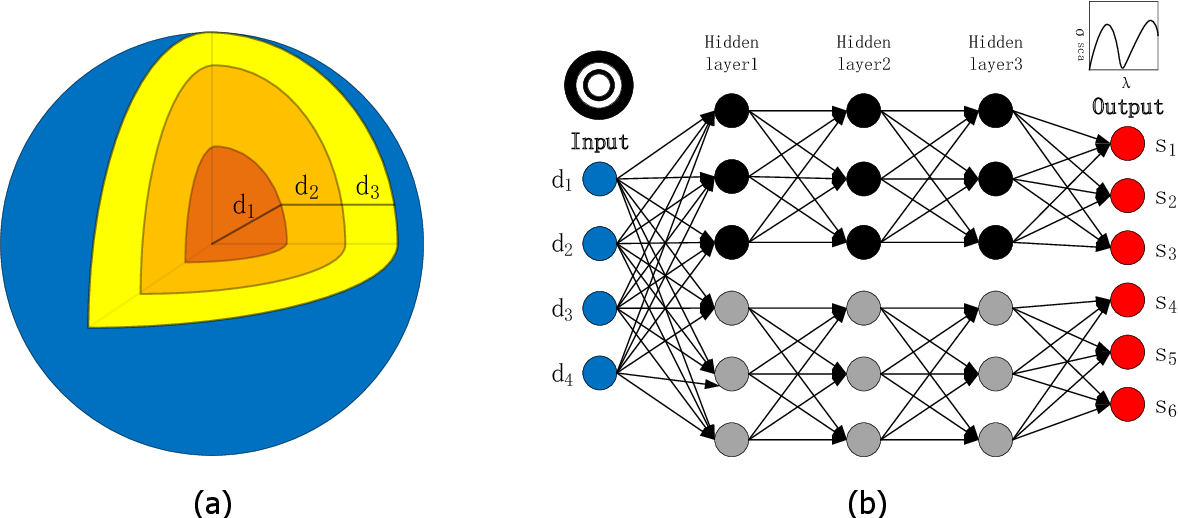 Figure 1 for Inverse design of multilayer nanoparticles using artificial neural networks and genetic algorithm