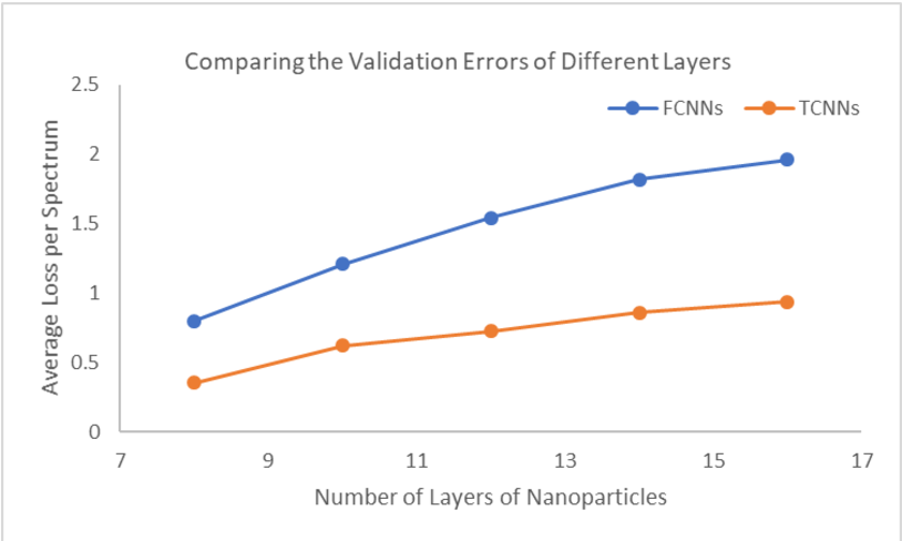 Figure 3 for Inverse design of multilayer nanoparticles using artificial neural networks and genetic algorithm