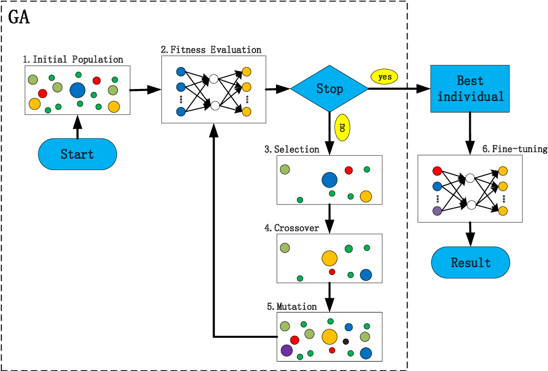 Figure 4 for Inverse design of multilayer nanoparticles using artificial neural networks and genetic algorithm