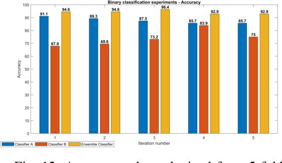 Figure 4 for Multiclass Wound Image Classification using an Ensemble Deep CNN-based Classifier