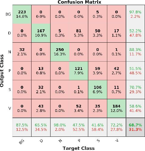 Figure 3 for Multiclass Wound Image Classification using an Ensemble Deep CNN-based Classifier