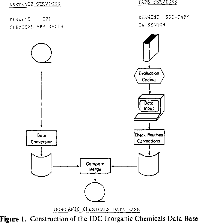 Figure 1 from IDC Inorganic Chemicals Data Base  2