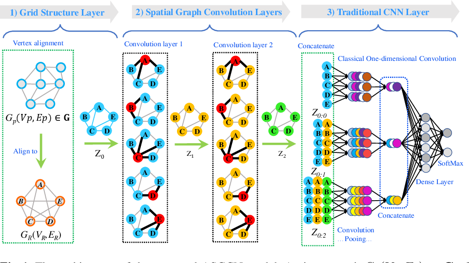 Figure 1 for Learning Aligned-Spatial Graph Convolutional Networks for Graph Classification