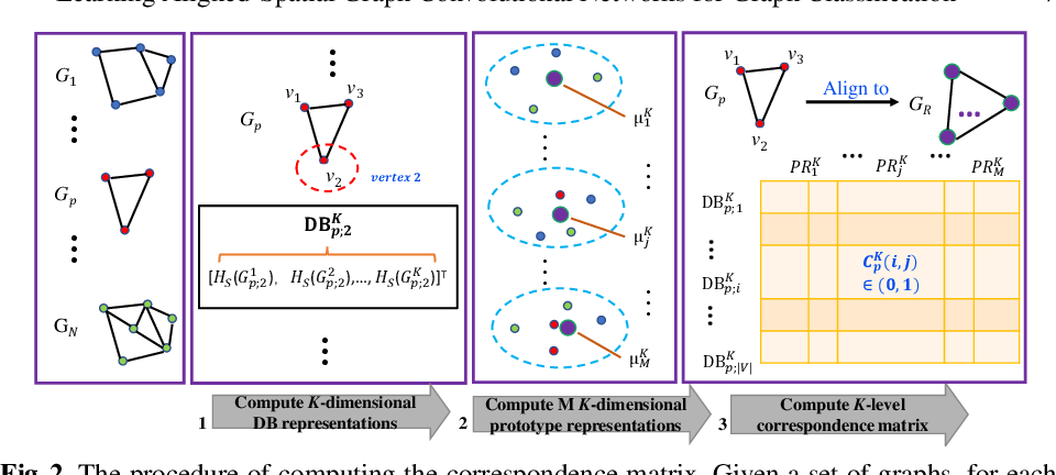 Figure 3 for Learning Aligned-Spatial Graph Convolutional Networks for Graph Classification