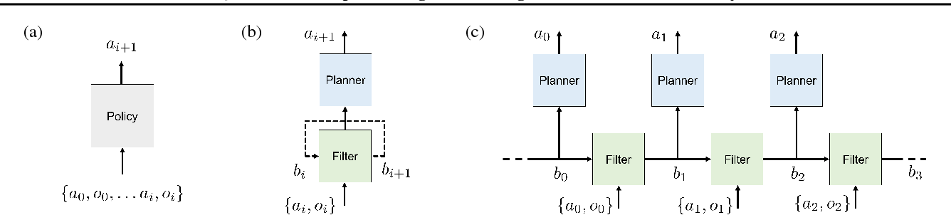 Figure 3 for QMDP-Net: Deep Learning for Planning under Partial Observability