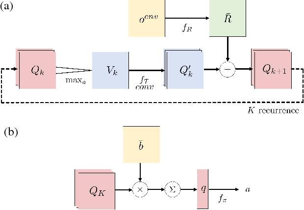 Figure 4 for QMDP-Net: Deep Learning for Planning under Partial Observability