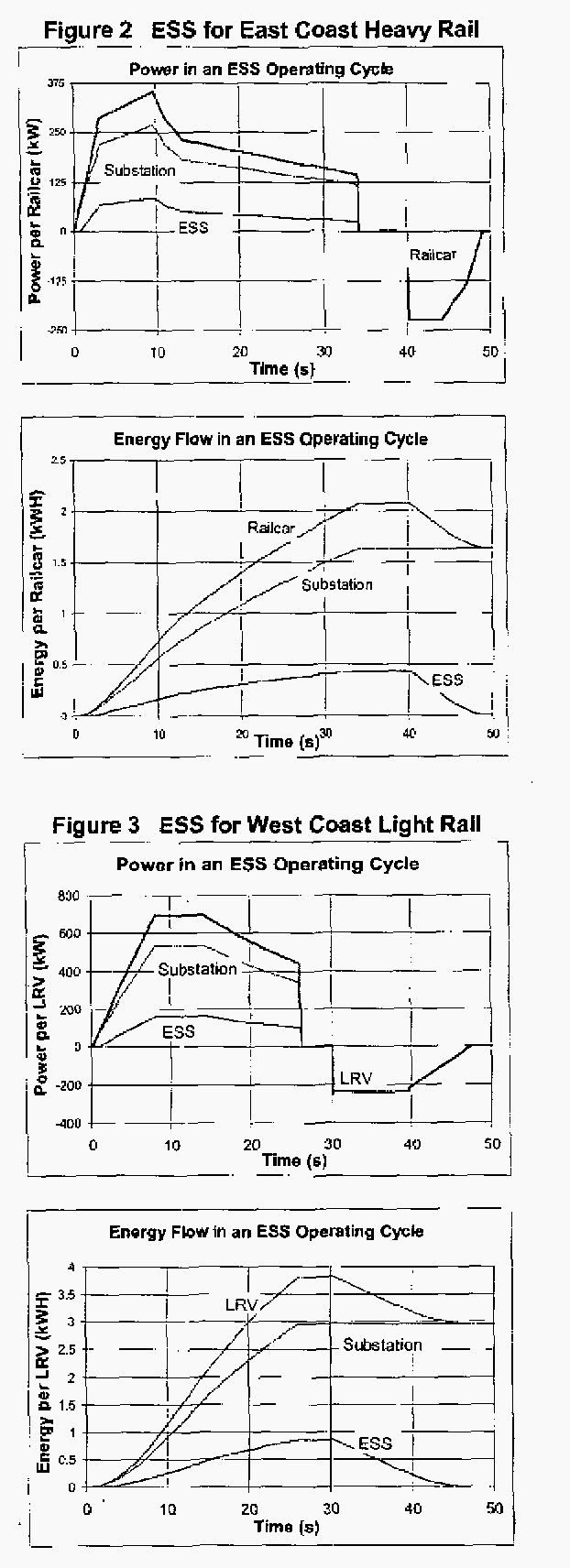 Figure 2 ESS for East Coast Heavy Rail