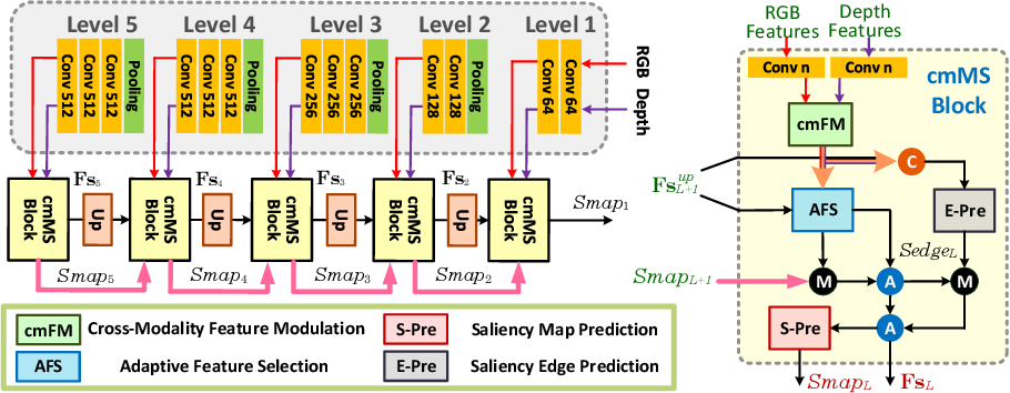 Figure 3 for RGB-D Salient Object Detection with Cross-Modality Modulation and Selection