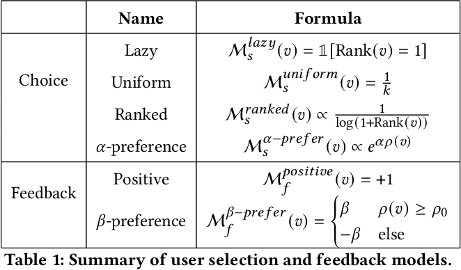 Figure 2 for Measuring Recommender System Effects with Simulated Users