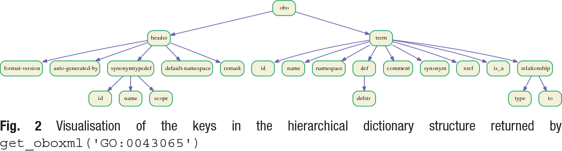 Figure 2 from A Gene Ontology Tutorial in Python  - Semantic