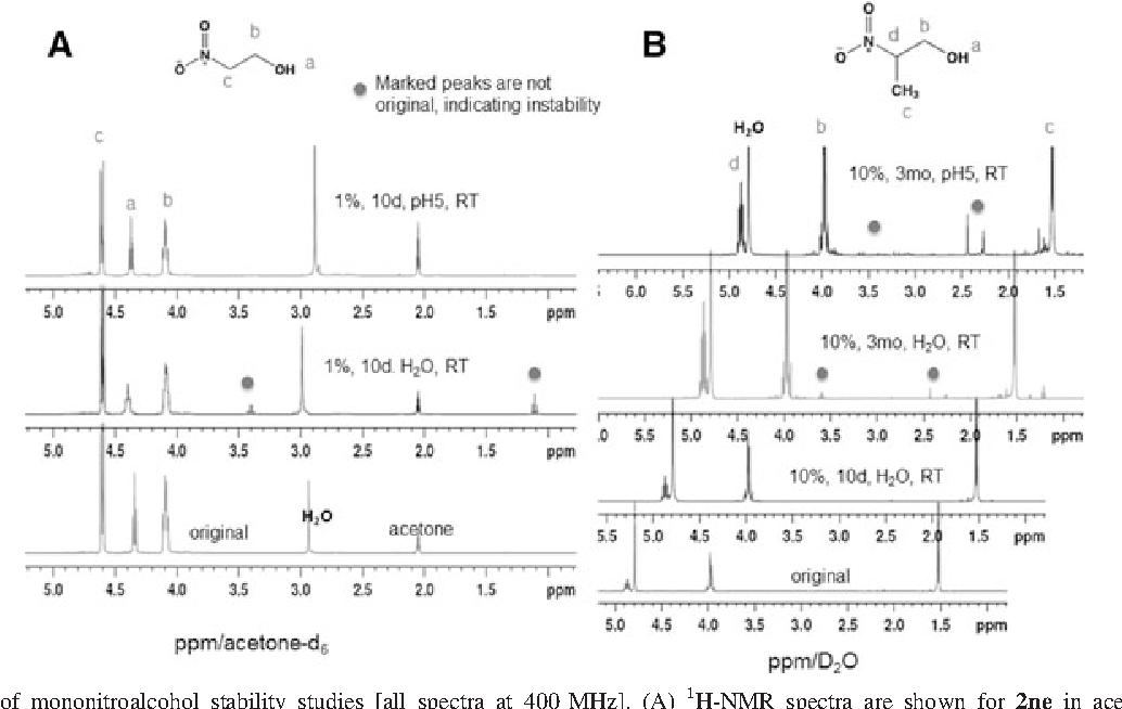 PDF] Aliphatic b-Nitroalcohols for Therapeutic Corneoscleral Cross