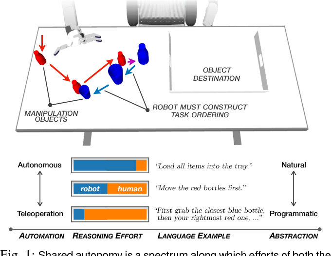 Figure 1 for Balancing Shared Autonomy with Human-Robot Communication