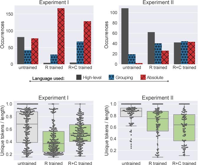 Figure 3 for Balancing Shared Autonomy with Human-Robot Communication