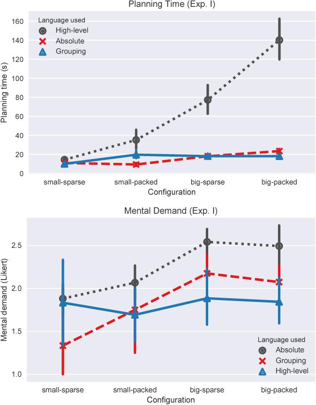 Figure 4 for Balancing Shared Autonomy with Human-Robot Communication
