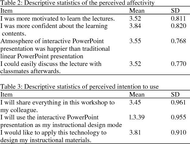 PDF] Exploring Rural Area Teachers Perception of an Interactive
