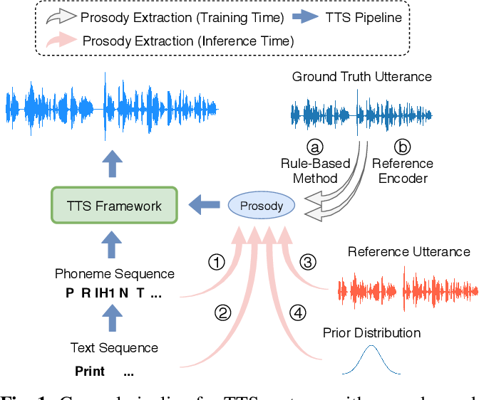 Figure 1 for Hierarchical Prosody Modeling for Non-Autoregressive Speech Synthesis