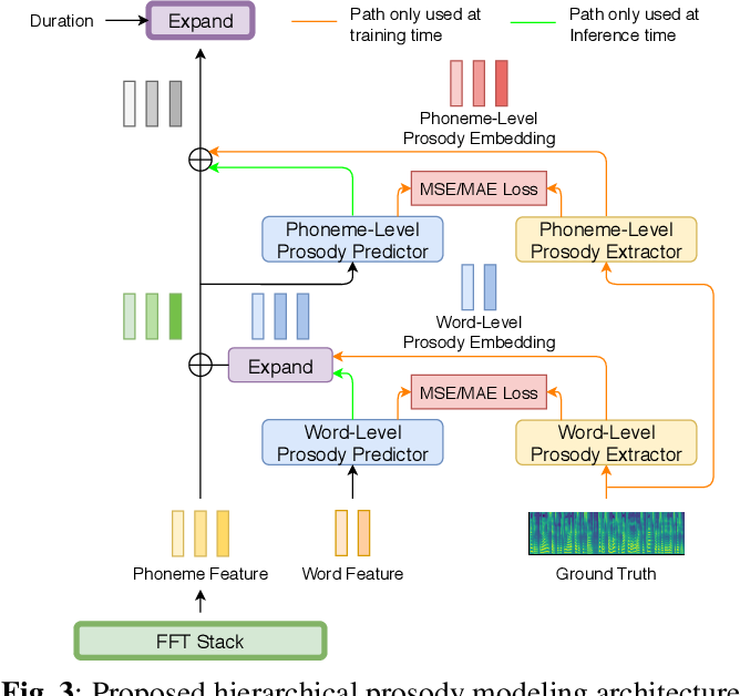 Figure 4 for Hierarchical Prosody Modeling for Non-Autoregressive Speech Synthesis