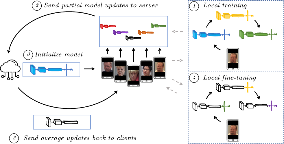 Figure 1 for Personalized Federated Deep Learning for Pain Estimation From Face Images