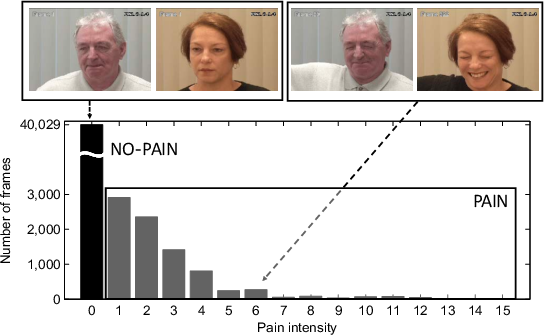 Figure 3 for Personalized Federated Deep Learning for Pain Estimation From Face Images
