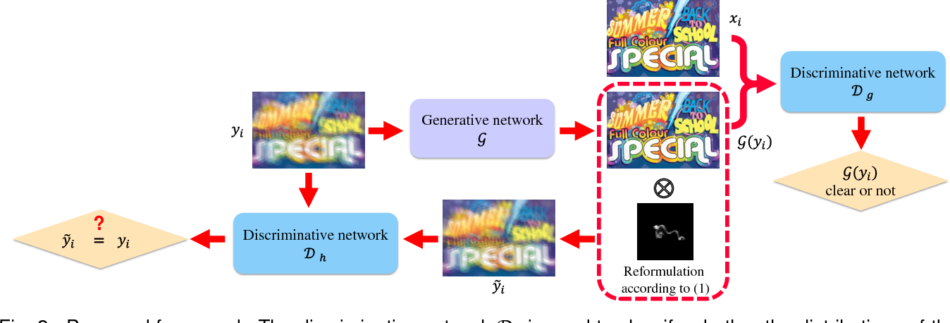 Figure 3 for Physics-Based Generative Adversarial Models for Image Restoration and Beyond