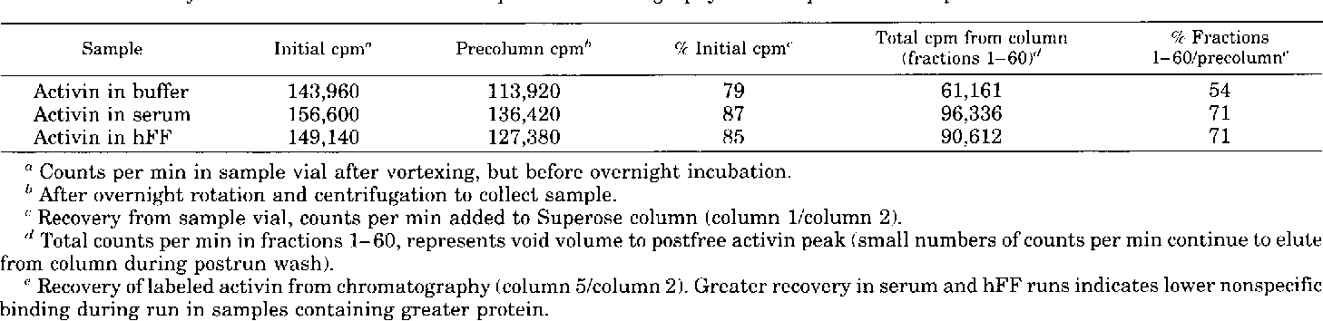 PDF] Follistatin-activin complexes in human serum and