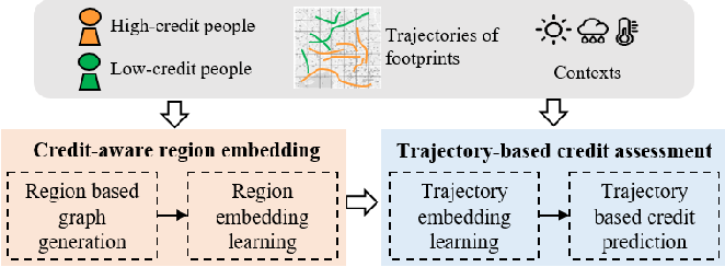 Figure 3 for CreditPrint: Credit Investigation via Geographic Footprints by Deep Learning