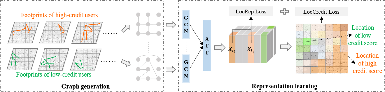 Figure 4 for CreditPrint: Credit Investigation via Geographic Footprints by Deep Learning