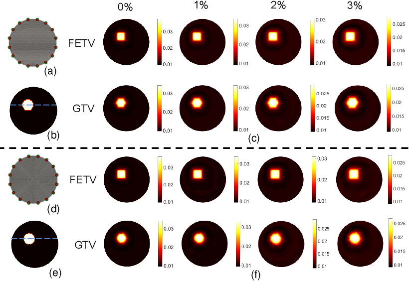 Figure 3 for Graph- and finite element-based total variation models for the inverse problem in diffuse optical tomography