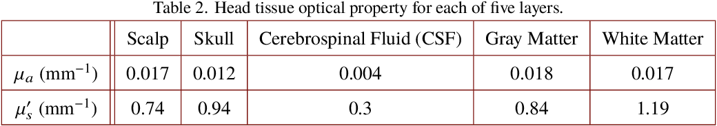 Figure 4 for Graph- and finite element-based total variation models for the inverse problem in diffuse optical tomography