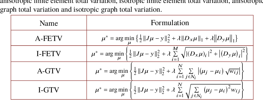 Figure 2 for Graph- and finite element-based total variation models for the inverse problem in diffuse optical tomography