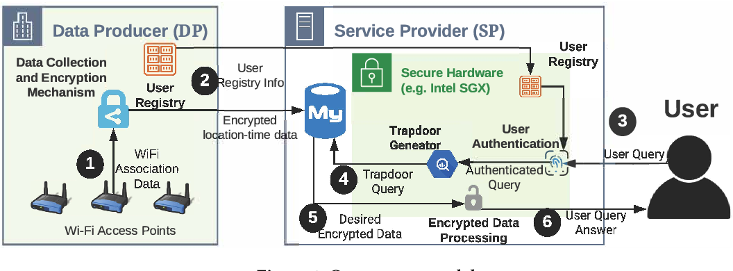 Figure 2 for Concealer: SGX-based Secure, Volume Hiding, and Verifiable Processing of Spatial Time-Series Datasets