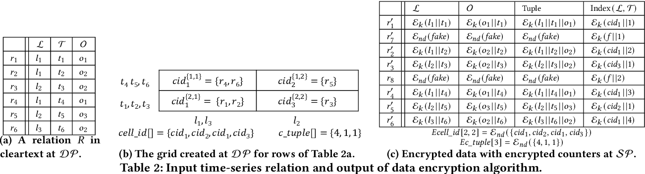 Figure 3 for Concealer: SGX-based Secure, Volume Hiding, and Verifiable Processing of Spatial Time-Series Datasets
