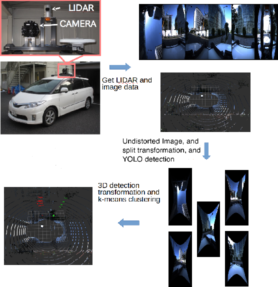 Figure 1 for 3D Object Detection Method Based on YOLO and K-Means for Image and Point Clouds