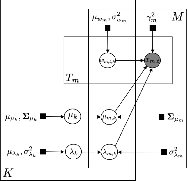 Figure 3 for Incorporating structured assumptions with probabilistic graphical models in fMRI data analysis